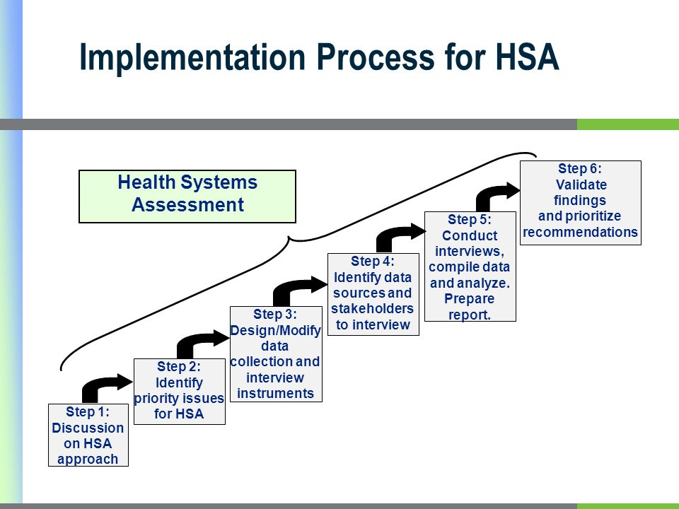 Implementation Process for HSA Step 1: Discussion on HSA approach Step 2: Identify priority issues for HSA Step 3: Design/Modify data collection and interview instruments Step 4: Identify data sources and stakeholders to interview Step 5: Conduct interviews, compile data and analyze.