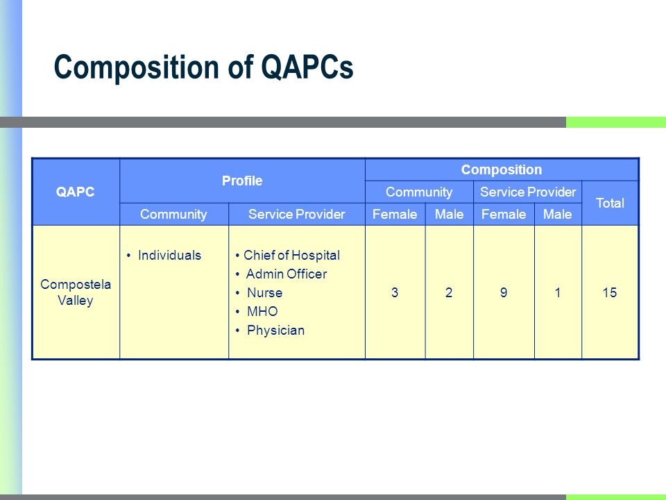 Composition of QAPCs QAPC Profile Composition CommunityService Provider Total CommunityService ProviderFemaleMaleFemaleMale Compostela Valley Individuals Chief of Hospital Admin Officer Nurse MHO Physician 329115