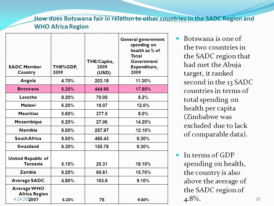 How does Botswana fair in relation to other countries in the SADC Region and WHO Africa Region SADC Member Country THE%GDP, 2009 THE/Capita, 2009 (USD) General government spending on health as % of Total Government Expenditure, 2009 Angola 4.70% % Botswana 6.30% % Lesotho 8.20% % Malawi 6.20% % Mauritius 5.60% % Mozambique 6.20% % Namibia 6.00% % South Africa 8.50% % Swaziland 6.30% % United Republic of Tanzania 5.10% % Zambia 6.20% % Average SADC 4.80% % Average WHO Africa Region % % Botswana is one of the two countries in the SADC region that had met the Abuja target, it ranked second in the 13 SADC countries in terms of total spending on health per capita (Zimbabwe was excluded due to lack of comparable data).