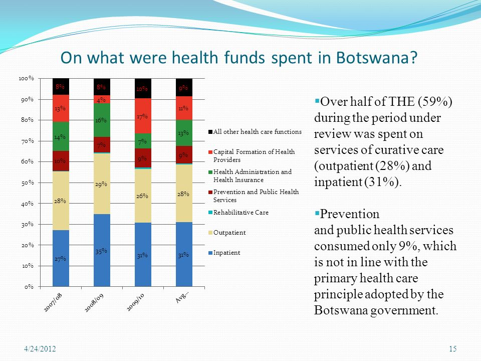 On what were health funds spent in Botswana.