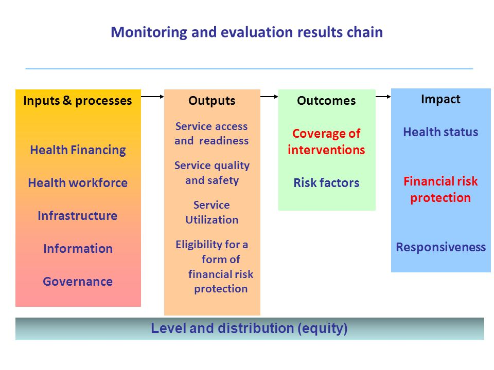 Inputs & processes Health Financing Health workforce Infrastructure Information Governance Outputs Service access and readiness Service quality and sa