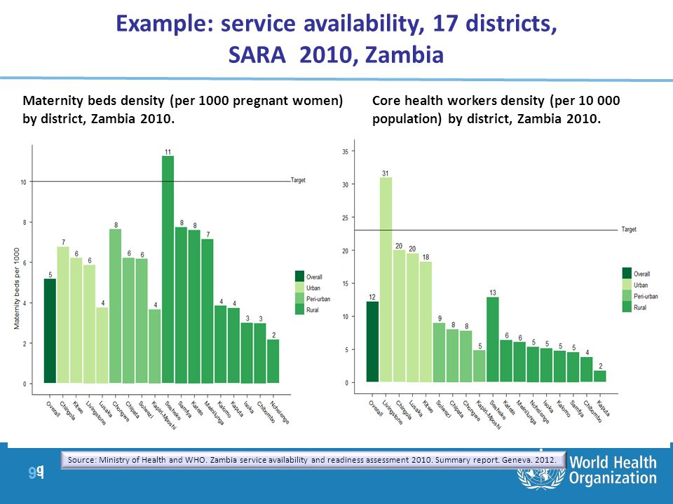 9 |9 | 9 Maternity beds density (per 1000 pregnant women) by district, Zambia 2010. Core health workers density (per 10 000 population) by district, Z