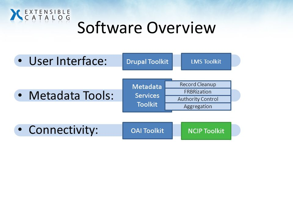 Software Overview User Interface: Metadata Tools: Connectivity: Drupal Toolkit OAI Toolkit Metadata Services Toolkit Record Cleanup FRBRization Authority Control Aggregation NCIP Toolkit LMS Toolkit