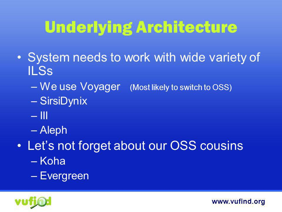 www.vufind.org Underlying Architecture System needs to work with wide variety of ILSs –We use Voyager (Most likely to switch to OSS) –SirsiDynix –III