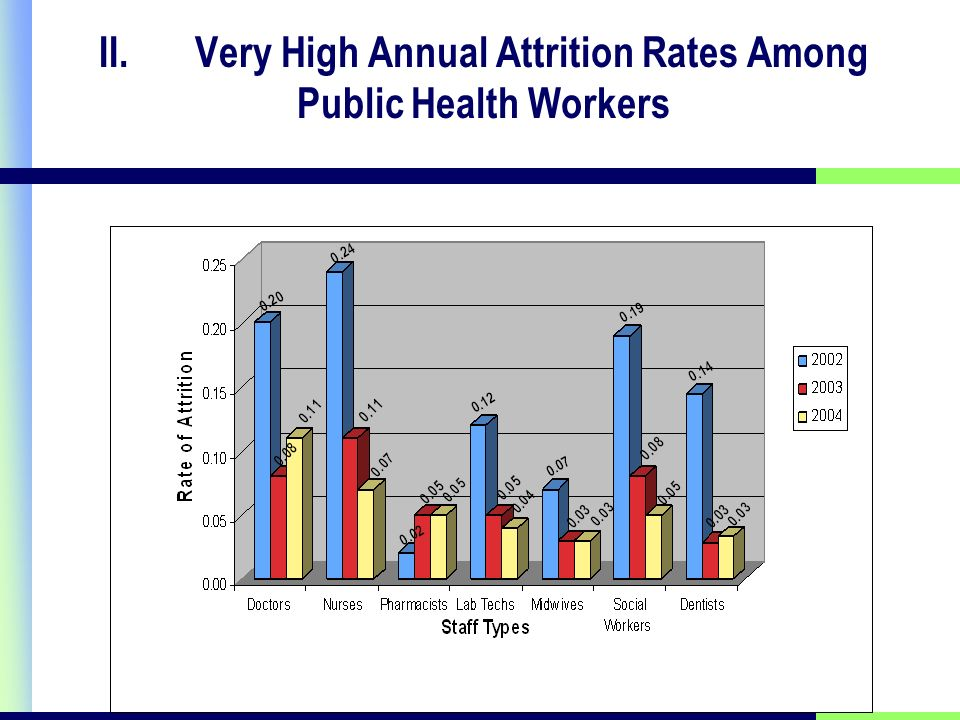 II.Very High Annual Attrition Rates Among Public Health Workers
