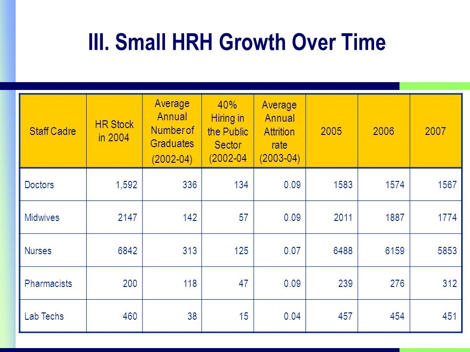 III. Small HRH Growth Over Time Staff Cadre HR Stock in 2004 Average Annual Number of Graduates (2002-04) 40% Hiring in the Public Sector (2002-04 Ave
