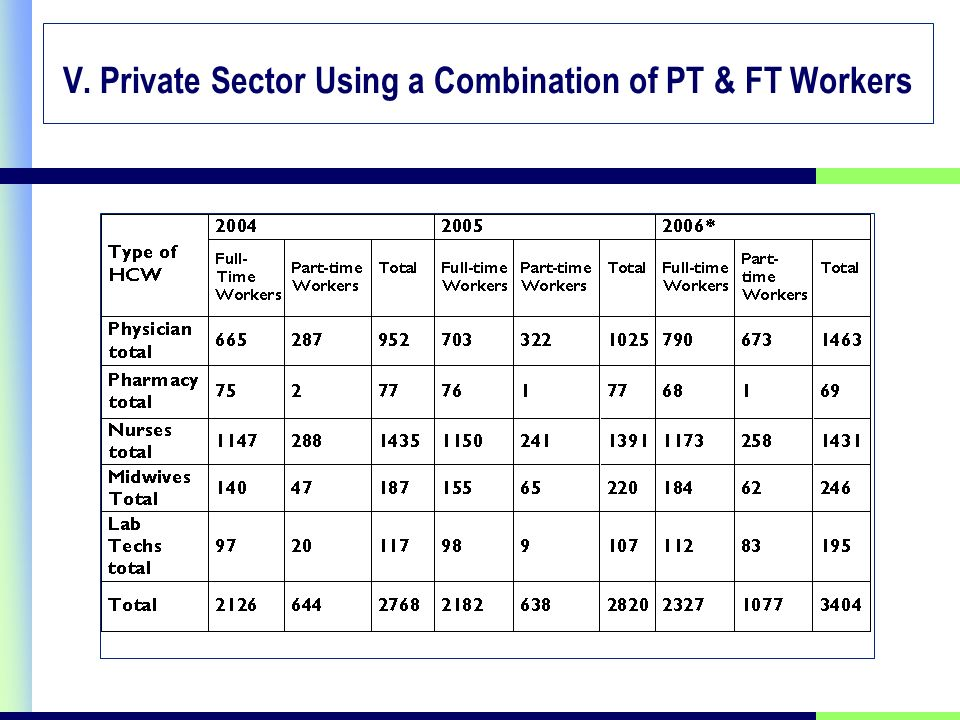 V. Private Sector Using a Combination of PT & FT Workers