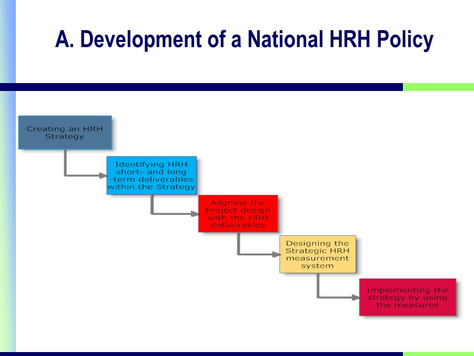 A. Development of a National HRH Policy