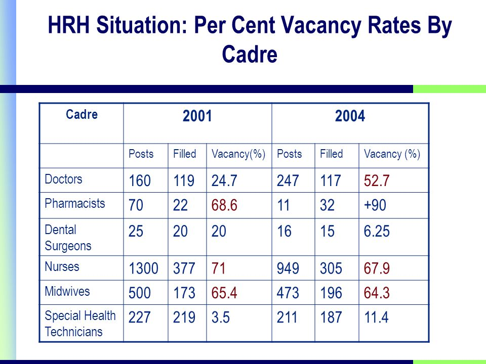 HRH Situation: Per Cent Vacancy Rates By Cadre Cadre 20012004 PostsFilledVacancy(%)PostsFilledVacancy (%) Doctors 16011924.724711752.7 Pharmacists 702268.61132+90 Dental Surgeons 2520 16156.25 Nurses 13003777194930567.9 Midwives 50017365.447319664.3 Special Health Technicians 2272193.521118711.4