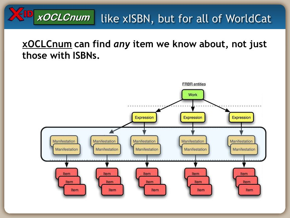 like xISBN, but for all of WorldCat xOCLCnum can find any item we know about, not just those with ISBNs. xOCLCnumxOCLCnum