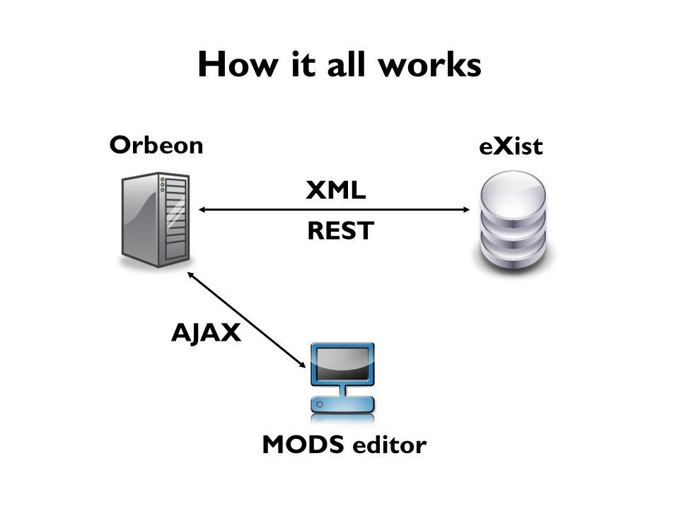 How it all works eXist MODS editor Orbeon AJAX REST XML