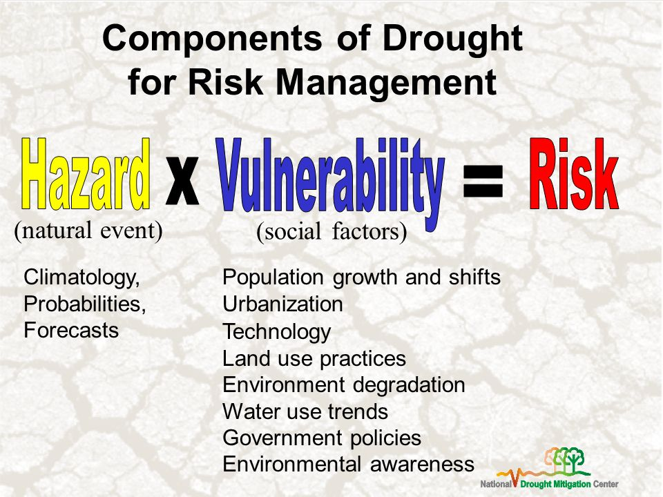 Components of Drought for Risk Management (social factors) (natural event) Climatology, Probabilities, Forecasts Population growth and shifts Urbanization Technology Land use practices Environment degradation Water use trends Government policies Environmental awareness