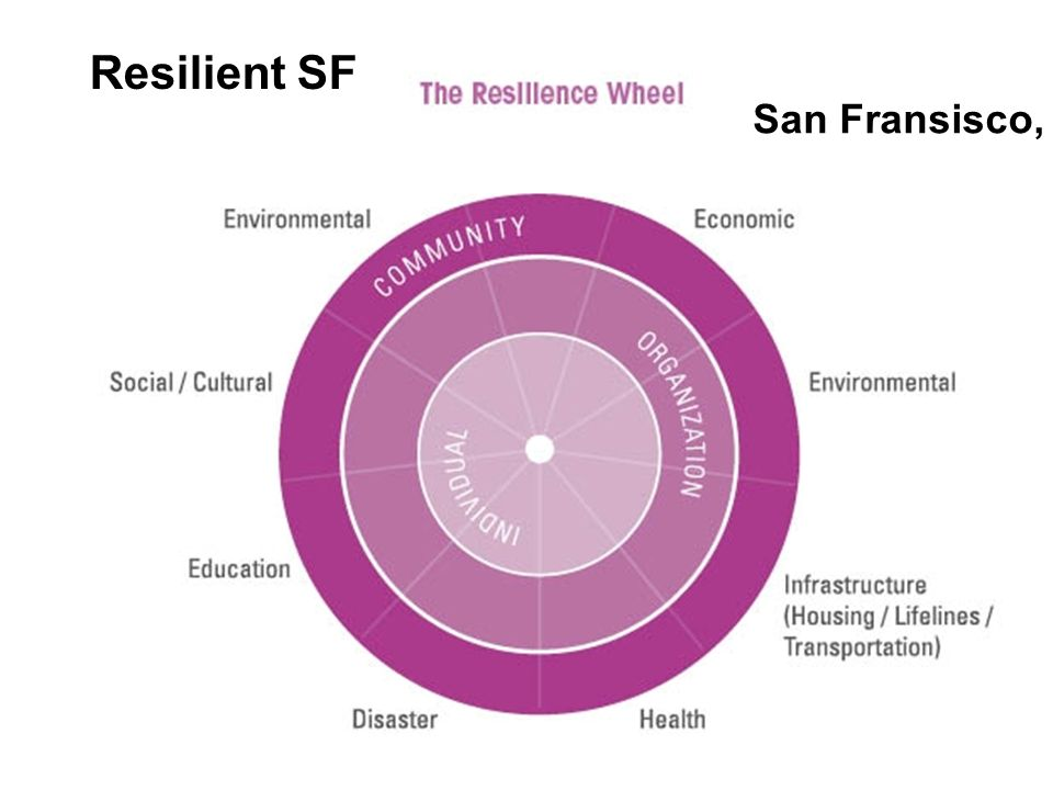 Resilient SF San Fransisco, Cal.