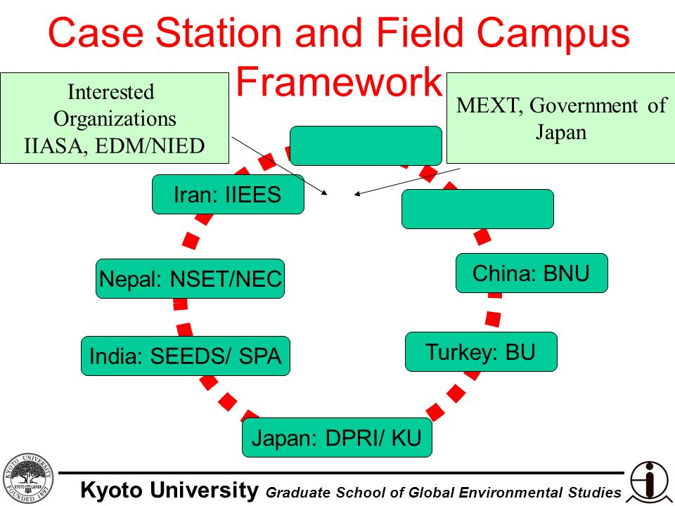 Kyoto University Graduate School of Global Environmental Studies Characteristics and Outputs Flexibility and openness Publications –Bi-monthly research bulletin –Thematic Working Papers –CASIFICA Journal Graduate students exchange programs and field visits: Nepal, India, China Sharing of experiences –Annual DPRI-IIASA Forum –Other in-country forum Policy makers viewpoint –Action Research, Implementation Research