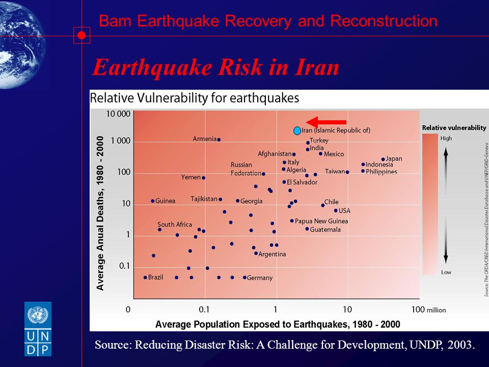 Bam Earthquake Recovery and Reconstruction Earthquake Risk in Iran High level of disaster risk Source: Reducing Disaster Risk: A Challenge for Develop