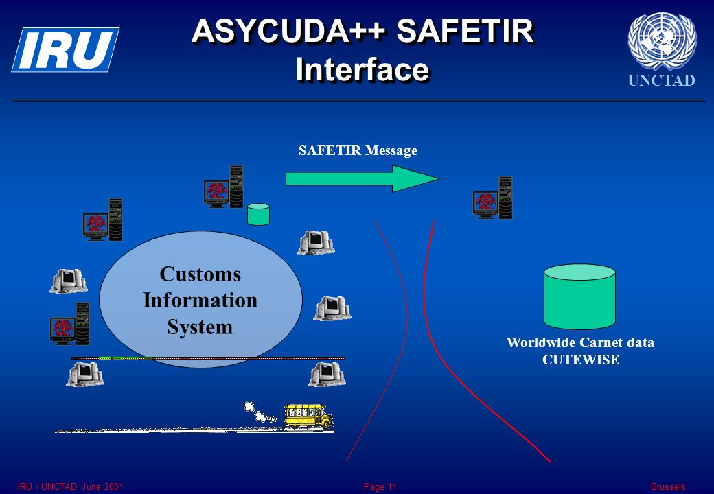 UNCTAD BrusselsIRU / UNCTAD June 2001Page 11 ASYCUDA++ SAFETIR Interface Customs Information System Worldwide Carnet data CUTEWISE SAFETIR Message
