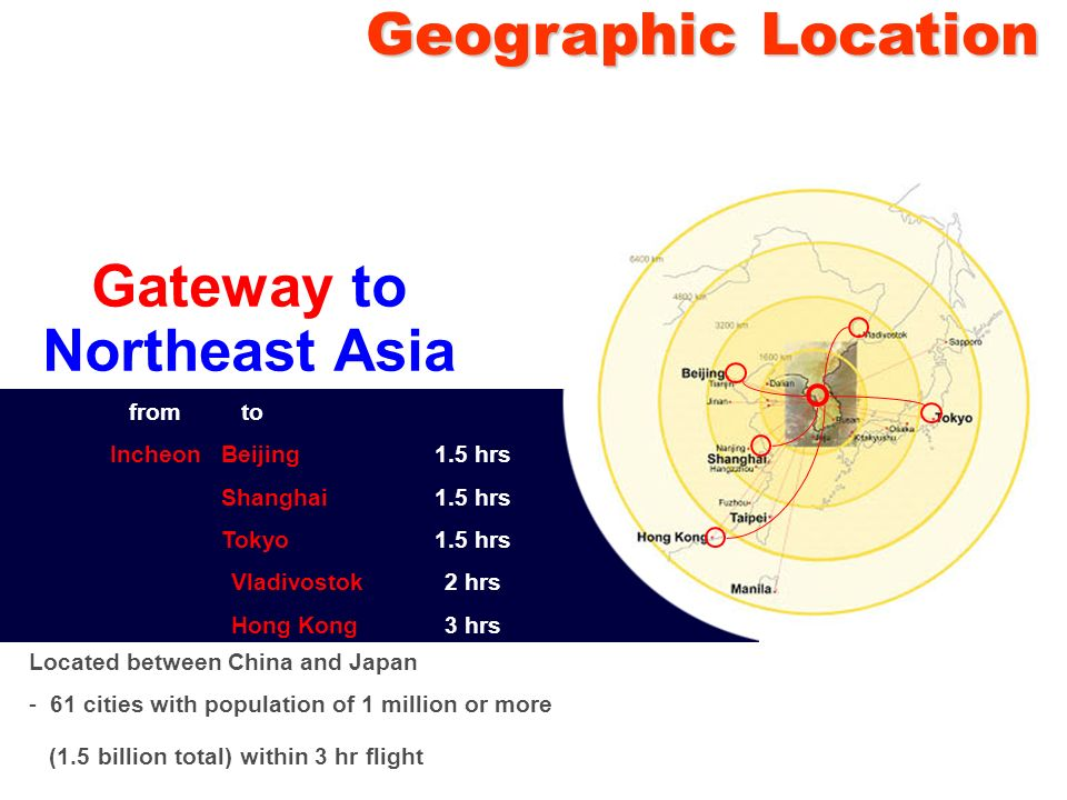Gateway to Northeast Asia Beijing1.5 hrs Shanghai1.5 hrs Tokyo1.5 hrs Vladivostok 2 hrs Hong Kong3 hrs Located between China and Japan - 61 cities with population of 1 million or more (1.5 billion total) within 3 hr flight from to Incheon Geographic Location Geographic Location
