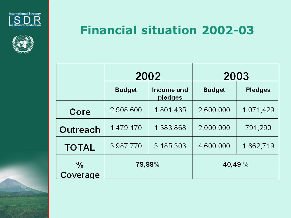 Financial situation 2002-03