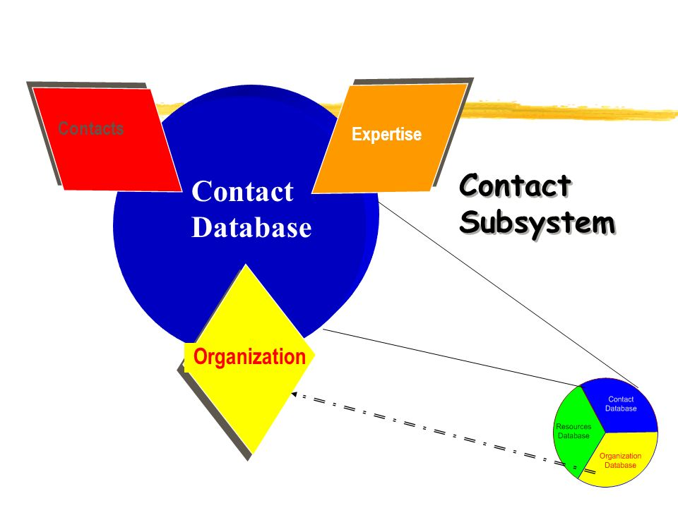 Contact Subsystem Expertise Contacts Organization Contact Database