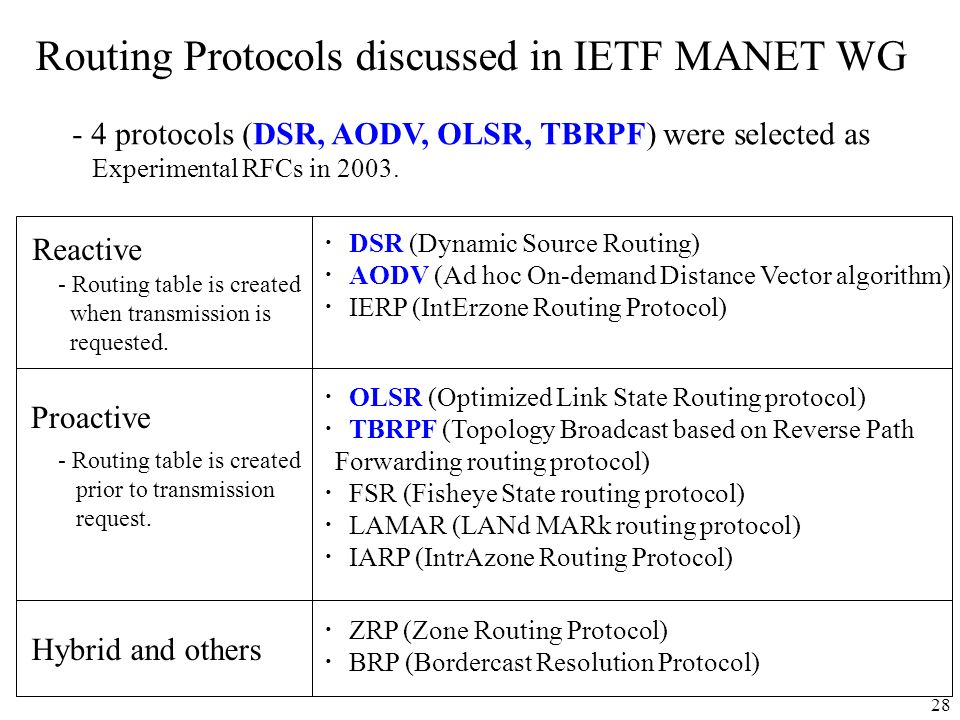 28 Routing Protocols discussed in IETF MANET WG - 4 protocols (DSR, AODV, OLSR, TBRPF) were selected as Experimental RFCs in 2003. Reactive Proactive