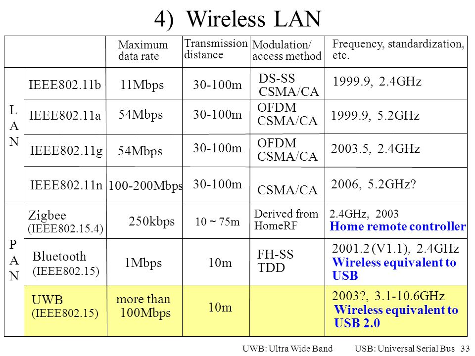 33 4) Wireless LAN IEEE802.11b IEEE802.11a IEEE802.11g Bluetooth (IEEE802.15) UWB (IEEE802.15) Maximum data rate Transmission distance Modulation/ acc