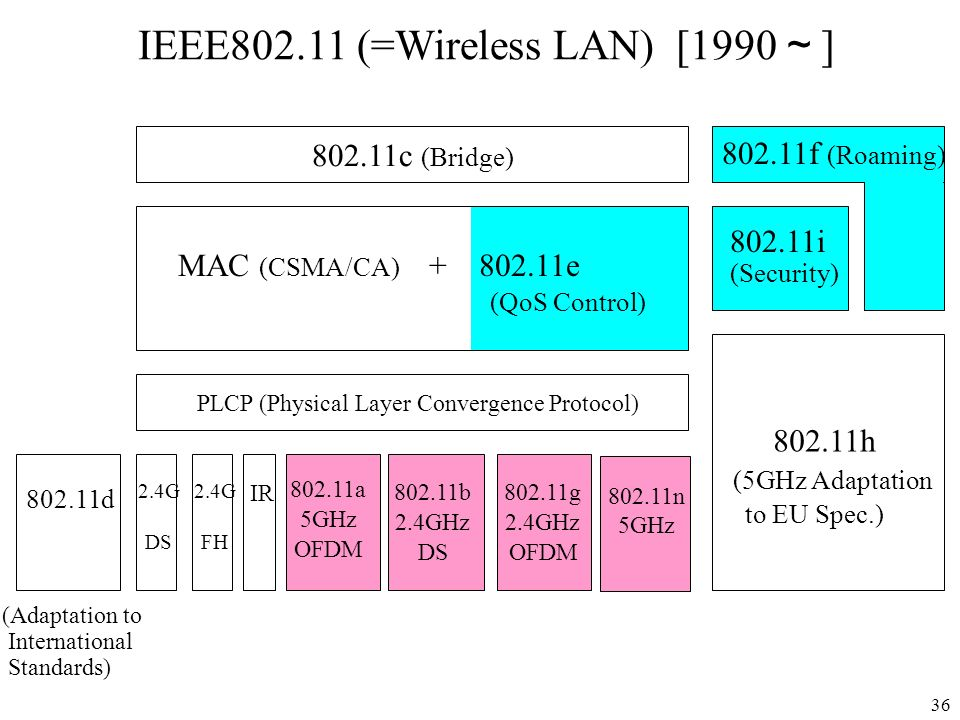 36 IEEE802.11 (=Wireless LAN) [1990 ] 802.11c (Bridge) MAC (CSMA/CA) + 802.11e 802.11f (Roaming) 802.11i (Security) PLCP (Physical Layer Convergence P