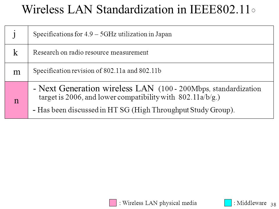 38 n Wireless LAN Standardization in IEEE802.11 jkmjkm Specifications for 4.9 – 5GHz utilization in Japan Research on radio resource measurement Speci