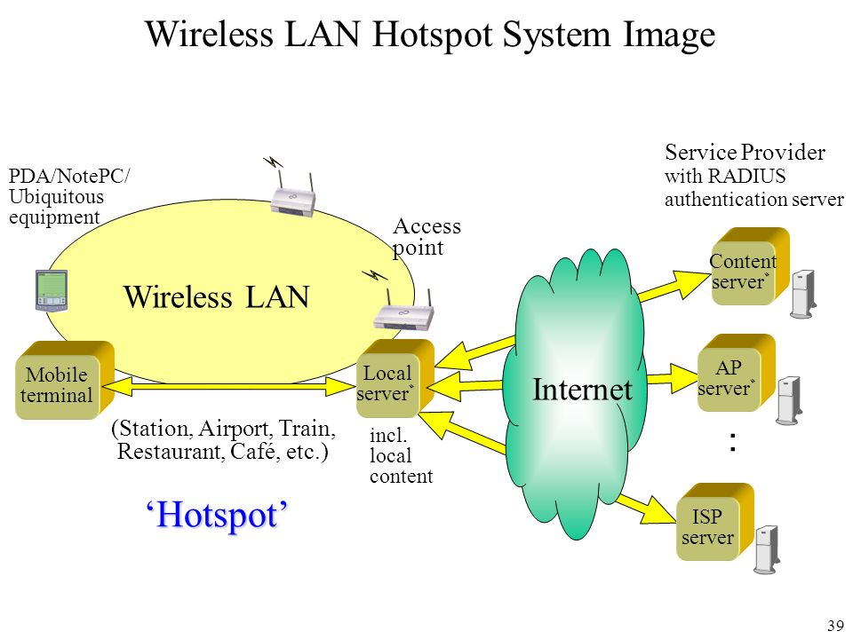 39 Wireless LAN Hotspot System Image Local server Mobile terminal (Station, Airport, Train, Restaurant, Café, etc.) Internet AP server ISP server Hots