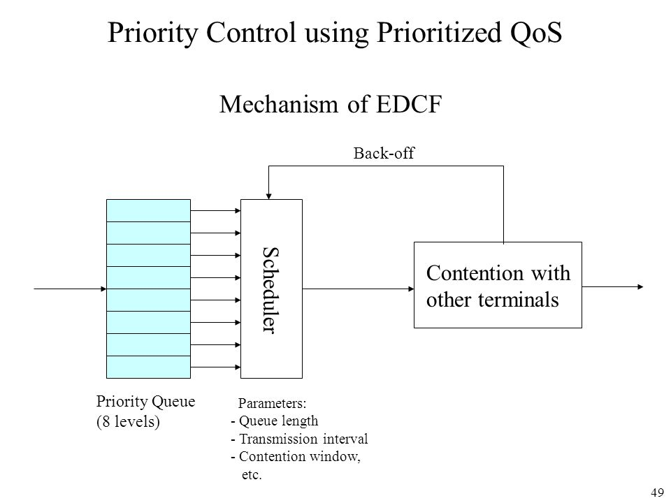 49 Priority Control using Prioritized QoS Mechanism of EDCF Scheduler Priority Queue (8 levels) Contention with other terminals Parameters: - Queue le