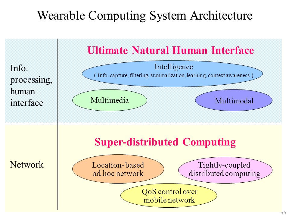 55 Wearable Computing System Architecture Info. processing, human interface Network Ultimate Natural Human Interface Intelligence Info. capture, filte