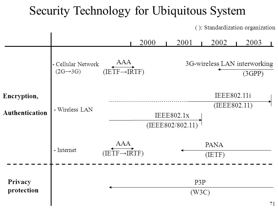 71 2000200120022003 Security Technology for Ubiquitous System Encryption, Authentication Privacy protection - Cellular Network (2G3G) - Wireless LAN A