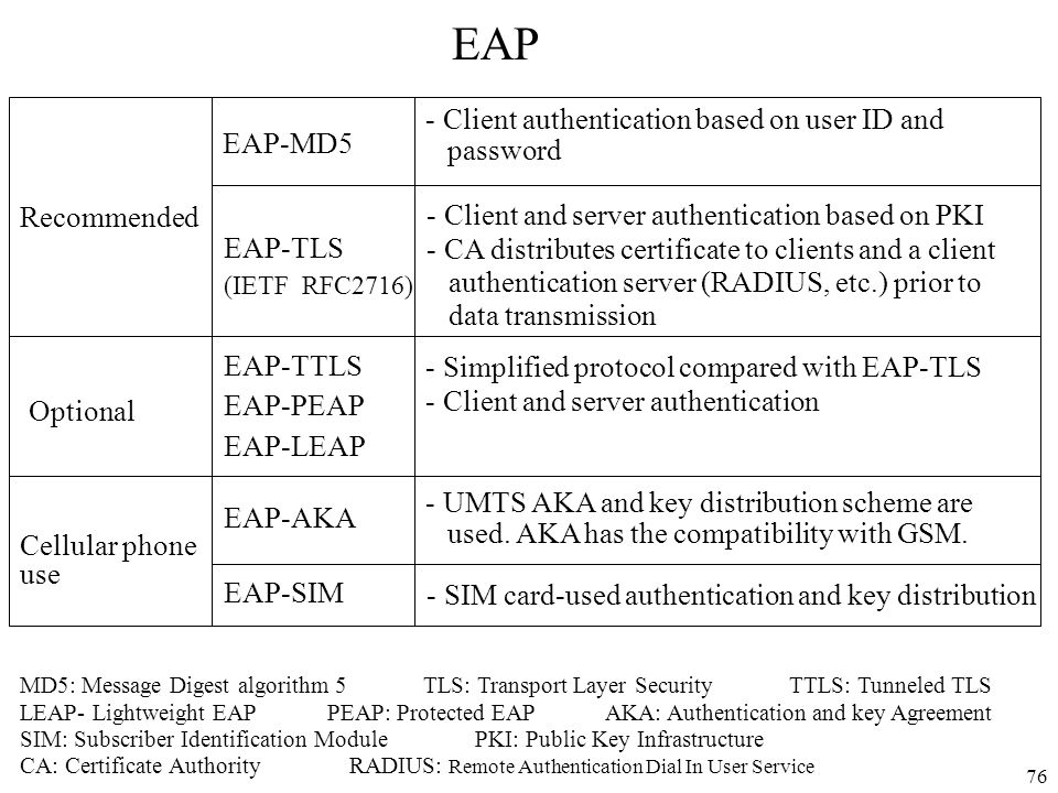 76 EAP Recommended Optional Cellular phone use EAP-MD5 EAP-TLS (IETF RFC2716) EAP-TTLS EAP-PEAP EAP-LEAP EAP-AKA EAP-SIM - Client authentication based