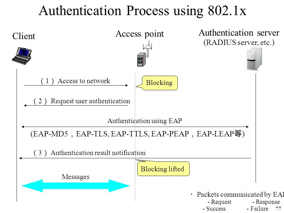 77 Authentication server (RADIUS server, etc.) Access point Client 2 Request user authentication 3 Authentication result notification Messages Authent