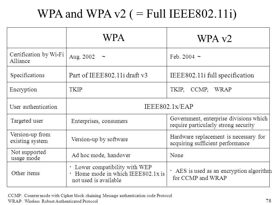 78 WPA and WPA v2 ( = Full IEEE802.11i) WPA WPA v2 Certification by Wi-Fi Alliance Specifications Encryption User authentication Targeted user Version