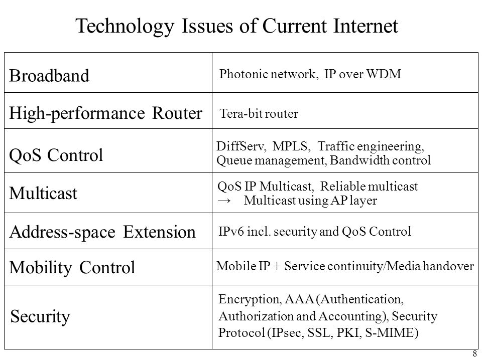 8 Broadband QoS Control Mobility Control Security Photonic network, IP over WDM DiffServ, MPLS, Traffic engineering, Queue management, Bandwidth contr