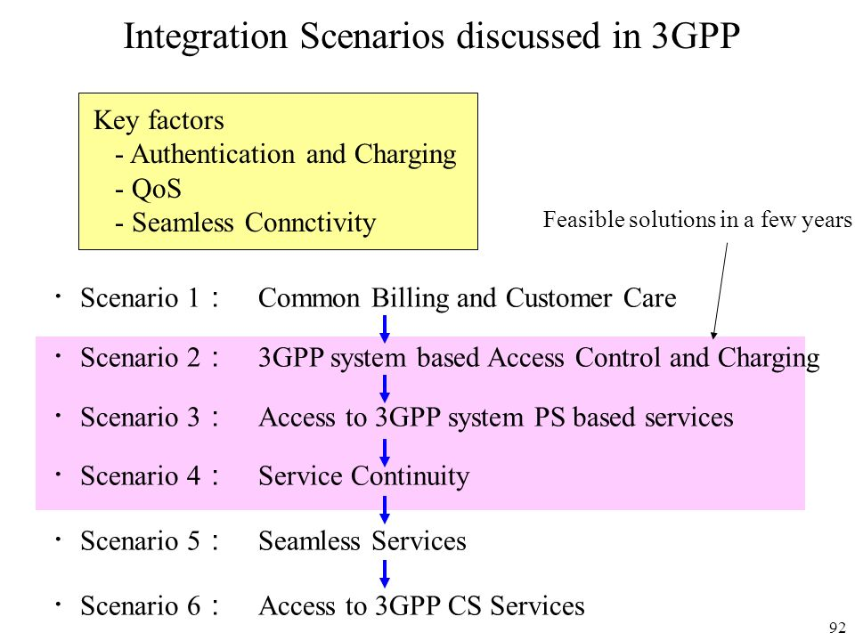 92 Integration Scenarios discussed in 3GPP Scenario 1 Common Billing and Customer Care Scenario 2 3GPP system based Access Control and Charging Scenar