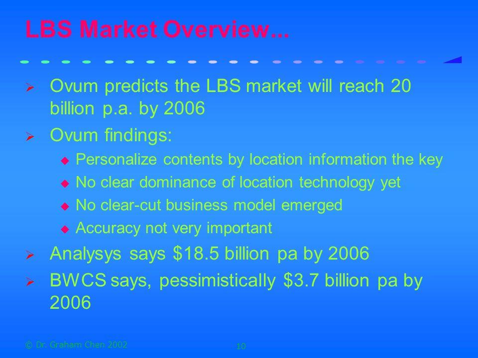 © Dr.Graham Chen 2002 10 LBS Market Overview...