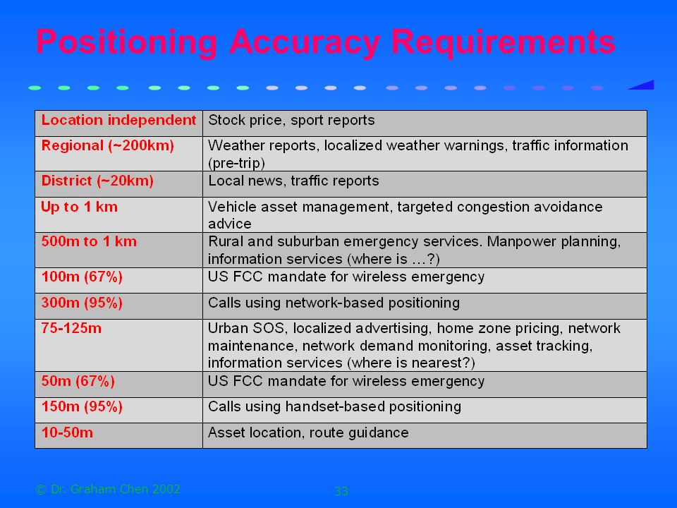 © Dr. Graham Chen 2002 33 Positioning Accuracy Requirements