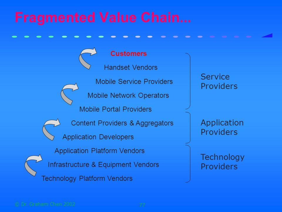 © Dr.Graham Chen 2002 77 Fragmented Value Chain...