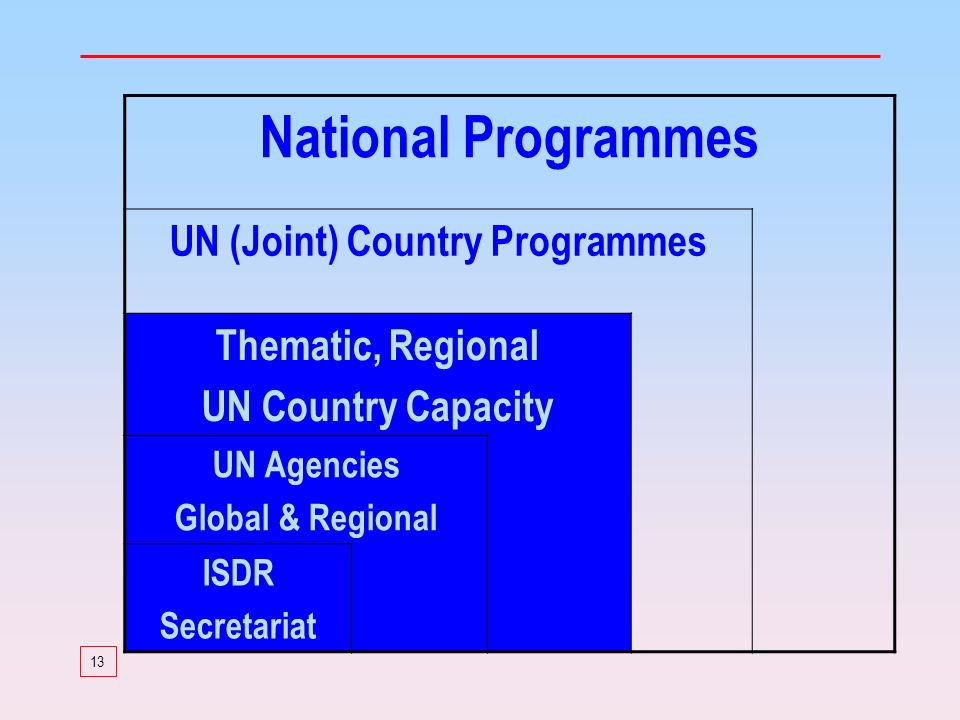 13 National Programmes UN (Joint) Country Programmes Thematic, Regional UN Country Capacity UN Agencies Global & Regional ISDR Secretariat