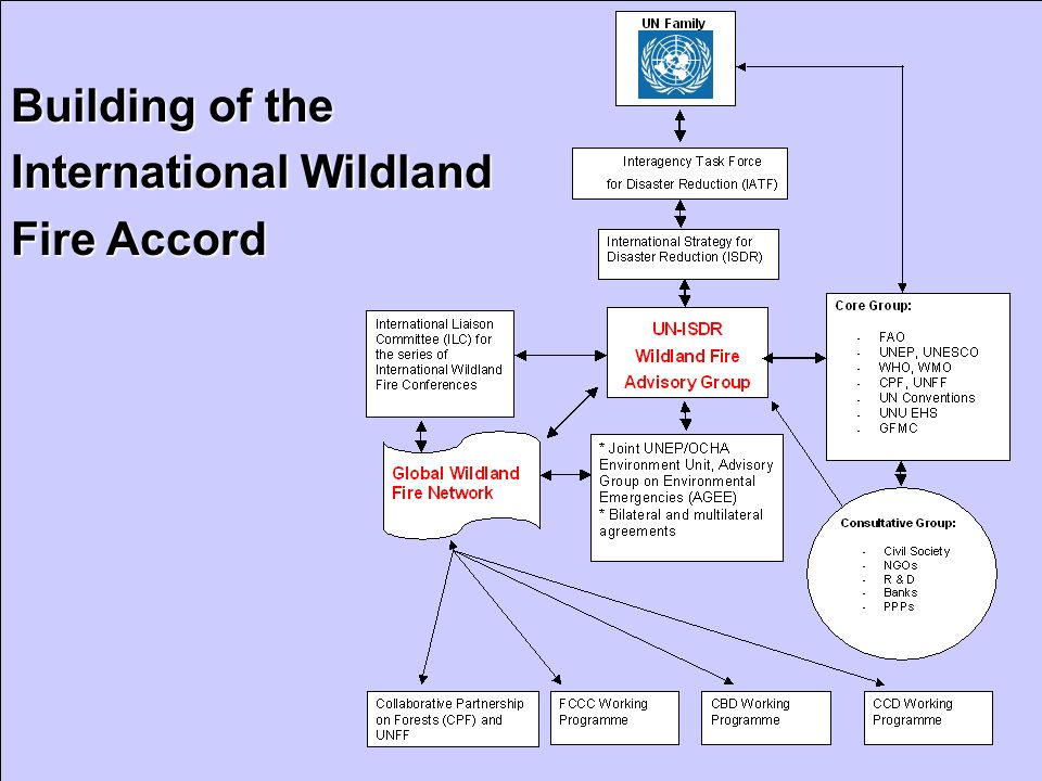 Building of the International Wildland Fire Accord