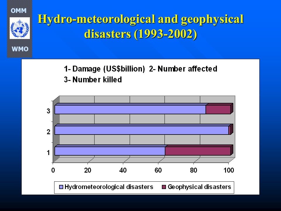 Hydro-meteorological and geophysical disasters (1993-2002) OMM WMO