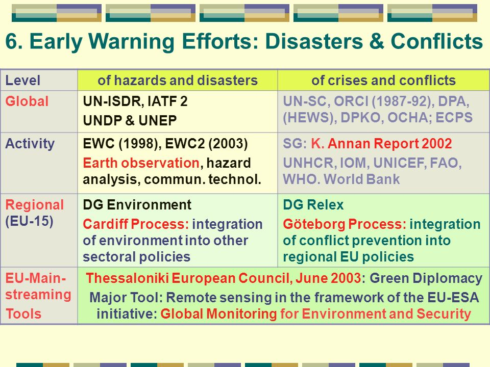 6. Early Warning Efforts: Disasters & Conflicts Levelof hazards and disastersof crises and conflicts GlobalUN-ISDR, IATF 2 UNDP & UNEP UN-SC, ORCI (19