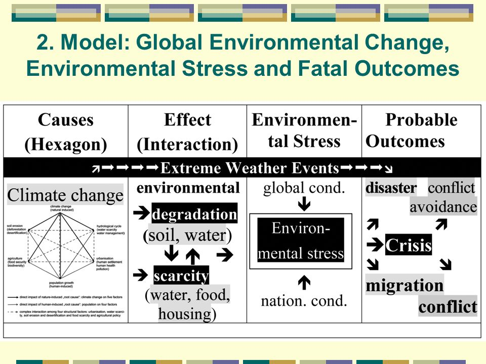 2. Model: Global Environmental Change, Environmental Stress and Fatal Outcomes