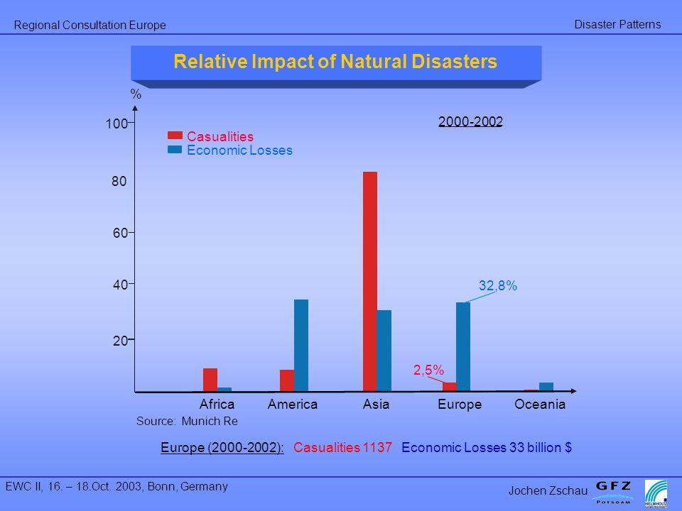 Regional Consultation Europe Jochen Zschau EWC II, 16. – 18.Oct. 2003, Bonn, Germany % 80 60 40 20 100 32,8% Casualities 2,5% Economic Losses AfricaAm