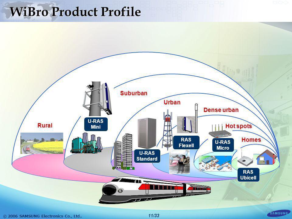 © 2006 SAMSUNG Electronics Co., Ltd.. 10/33 WiBro Product