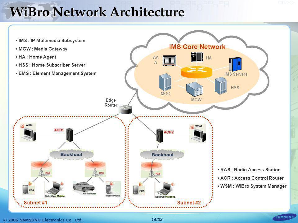 © 2006 SAMSUNG Electronics Co., Ltd.. 13/33 WiBro Network Management