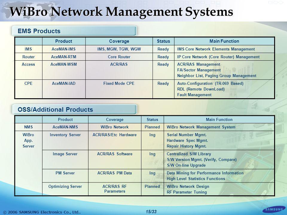 © 2006 SAMSUNG Electronics Co., Ltd.. 14/33 WiBro Network Architecture Subnet #1Subnet #2 Edge Router IMS : IP Multimedia Subsystem MGW : Media Gatewa