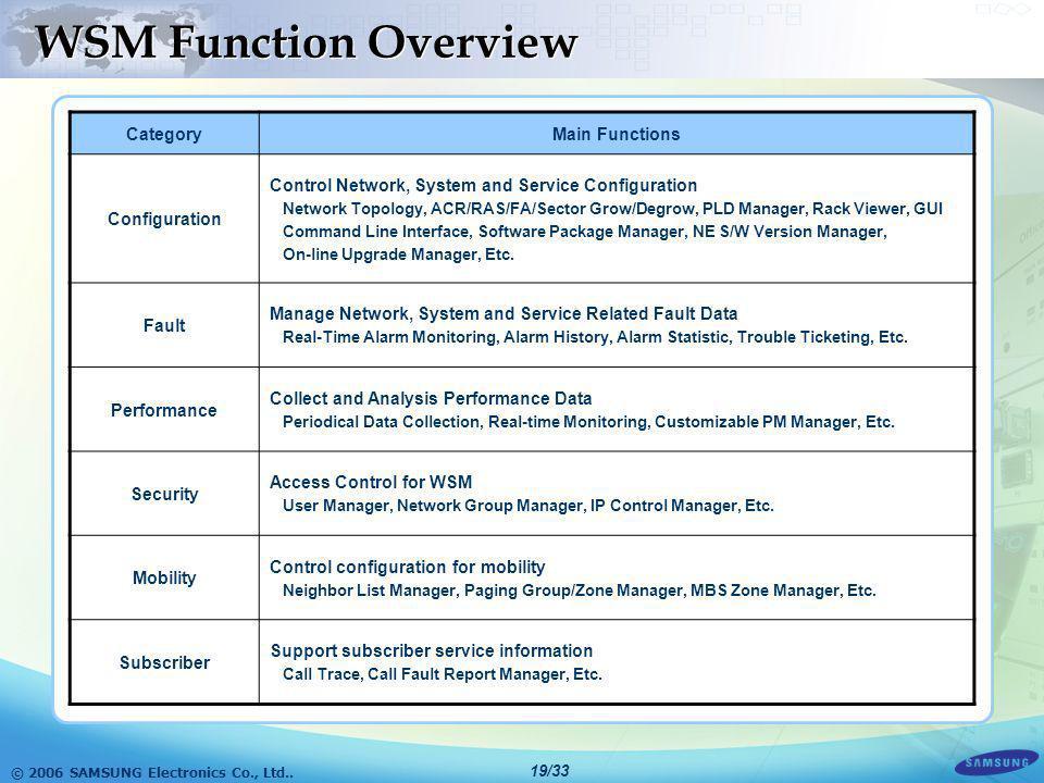 © 2006 SAMSUNG Electronics Co., Ltd.. 18/33 WSM Software Architecture U I s s N I s s UISFss Web Page Library Applet/Servlet /JSP US_MGR Java APIDBMS