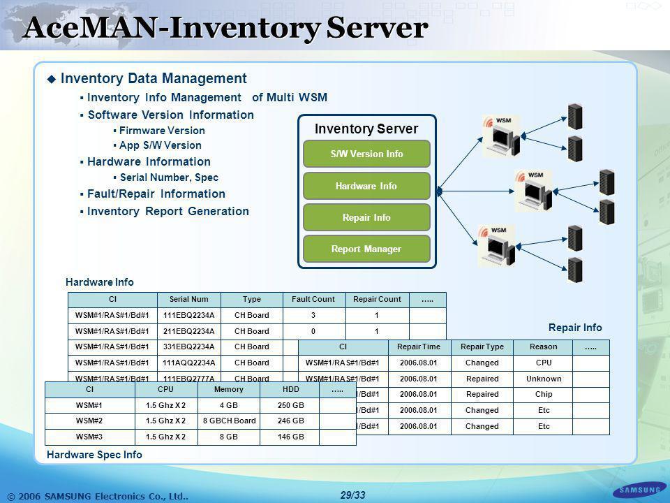 © 2006 SAMSUNG Electronics Co., Ltd.. 28/33 WiBro Network Optional Management System